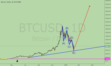 BTCUSD: Long Bitcoin. Wave 2 completed. pointing to 31,000