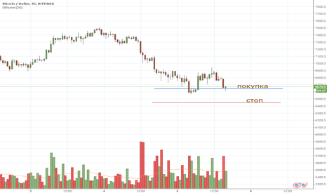 BTCUSD: BTC intraday 05/04/2018 long
