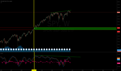 SPY: $SPY Bearish Divergence
