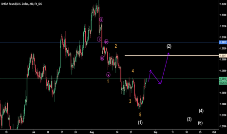 GBPUSD: long for correction