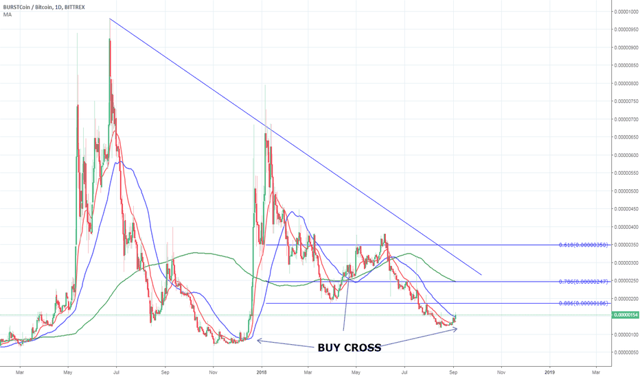 "BURSTBTC: [BURST/BTC] COULD ""BURST"" SOON [ 25-125% POTENTIAL PROFIT ]"