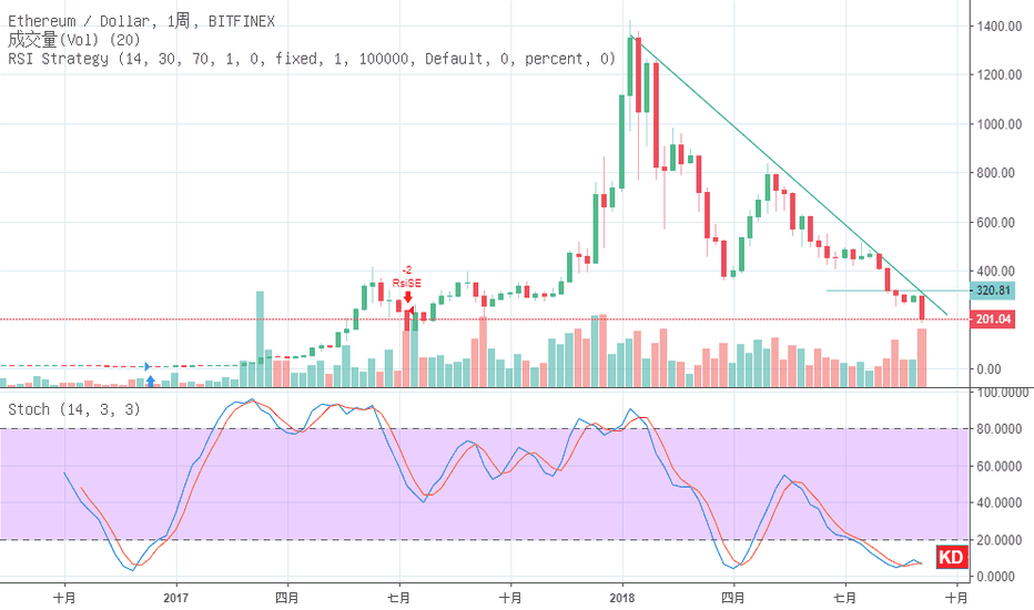 ETHUSD: [ETH/USD] Price Dropped like Falling into a Abyss 下降趨勢未突破,價格持續下墜