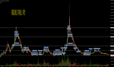 ARDRBTC: $ARDR in perfect buying zone. Easy 50% from here