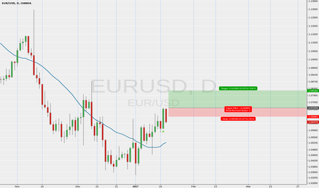 EURUSD: retry long on EURUSD