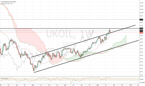UKOIL: BRENT CRUDE OIL - Avalement baissier