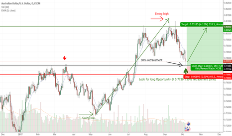 AUDUSD: Long Opportunity at 50 % retracement level