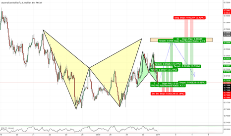 AUDUSD: @ Market 1H Bat within a 4H Bat!