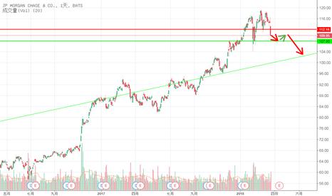 JPM: 走勢預測