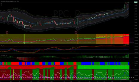 PPC: Short PPC at $27