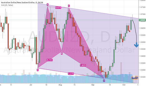 AUDNZD: SHORT OPPURTUNITY ON AUDNZD