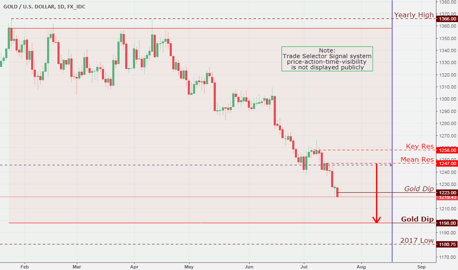 XAUUSD: Gold, Daily Chart Analysis  7/19