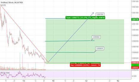 1STBTC: 1ST/BTC Posibble 200% Gain Potential ( LOW RISK )