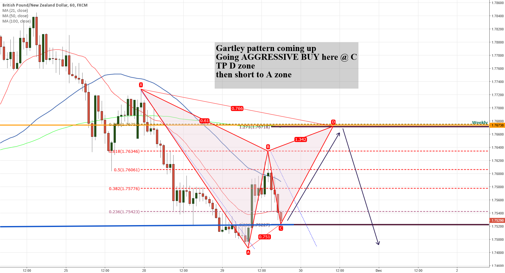 Gartley pattern on GBPNZD H1