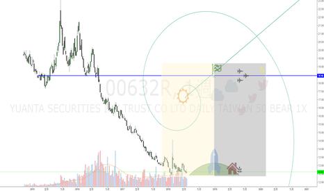 00632R: 元大台灣50反1(00632R)-中長線多頭-我們1年後見
