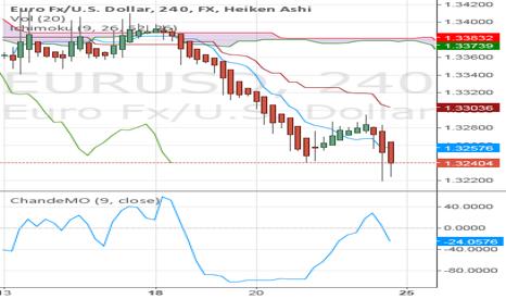 EURUSD: EURUSD moving below weekly Kumo, confirmed with MO indicator.