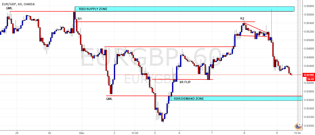QML SUPPLY ZONE AND DEMAND ZONE for OANDA:EURGBP by