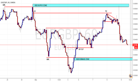 EURGBP: QML SUPPLY ZONE AND DEMAND ZONE