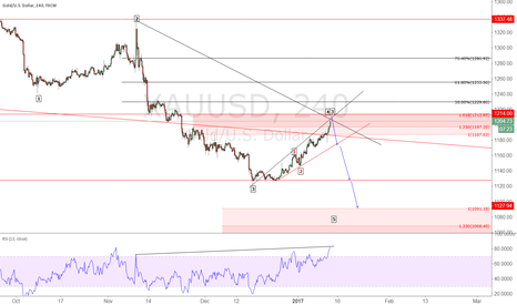 XAUUSD: XAUUSD will go lower,should you see level 100.43 in Dollar index
