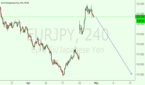 EURJPY: A SELL SET UP FOR EURJPY