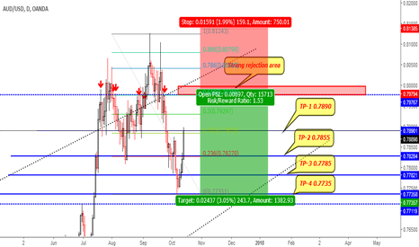 AUDUSD: AUDUSD SELL LIMIT BETWEEN 0.7980 TO 0.8000