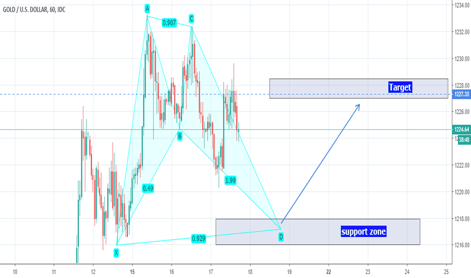 XAUUSD: XAUUSD  Bullish Bat pattern