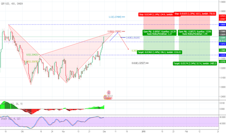 GBPUSD: GBP USD potenSi jual  bearish bat