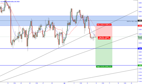 USDCAD: USD/CAD - Still Bearish
