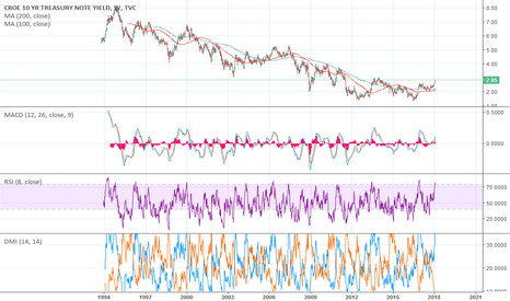 TNX: 10 YR Treasury Note Yield 1993 - 2018