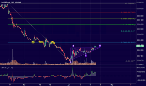LSKBTC: Lisk - Breakout of an ascending triangle