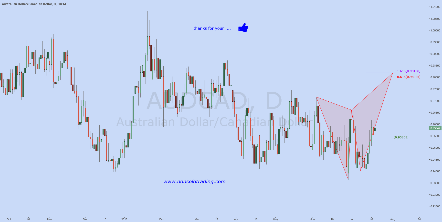AUDCAD: Butterly Sell in development