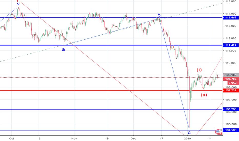 USDJPY: USD/JPY: wave analysis
