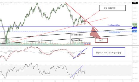 BTCUSD: bitcoin possibility movement / 비트코인 움직임의 가능성, 현재 추세