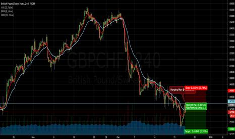 GBPCHF: Short GBPCHF