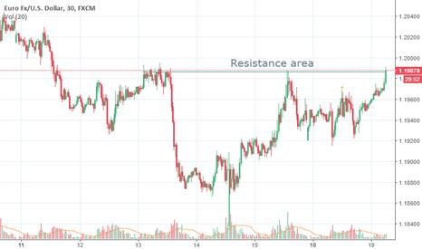 EURUSD: EUR/USD resistance zone