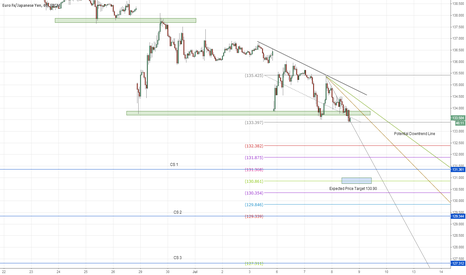 EURJPY: Short EURJPY on the breakdown of the Support