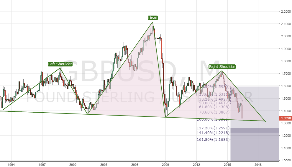 GBP/USD – Head and Shoulder and Fibo expansion play