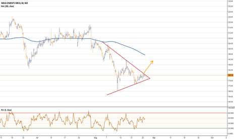 INDIACEM: India Cement - Symmetrical Triangle