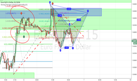EURUSD: #EURUSD Possible Bat Pattern