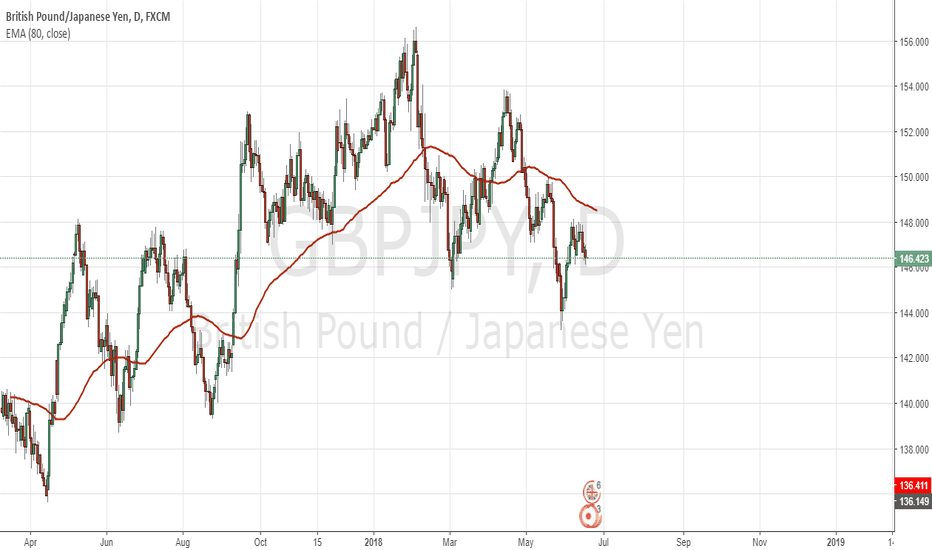 GBPJPY: a correction is expected