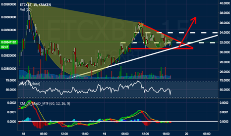 ETCXBT: ETC Triangle & Cup and Handle