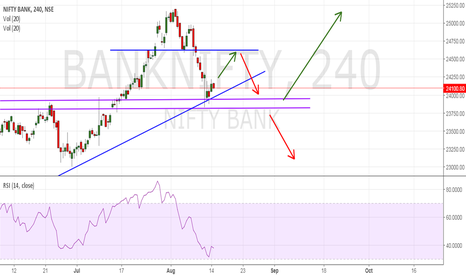 BANKNIFTY: BankNifty : Will it follow ?