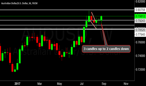 AUDUSD: AUDUSD next week red candle