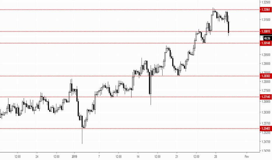 GBPUSD: LIBRA - GBP/USD