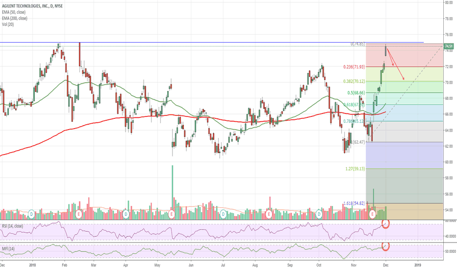 A: $A Agilent Overbought at Resistance