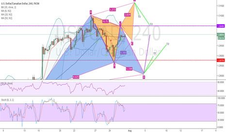 USDCAD: USD/CAD - SOME POSSIBLE PATTERNS