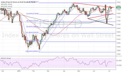 US30: Dow30 challenging channel resistance