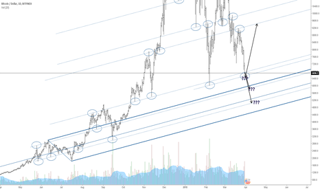 BTCUSD: Bitcoin bounces on strong support sliding parallel line