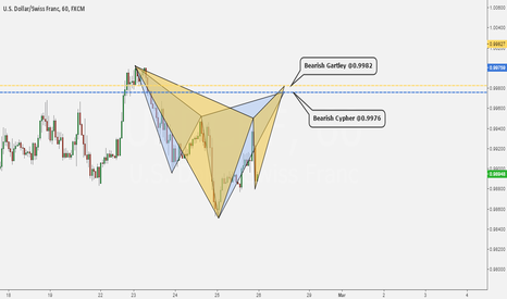 USDCHF: POTENTIAL BEAR CYPHER AND GARTLEY ON USDCHF