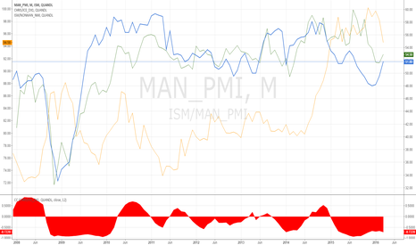 ISM/MAN_PMI: ISM PMI vs US dollar index, tend to negative correlated