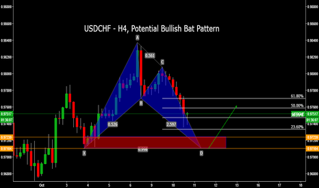 USDCHF: USDCHF - H4, Potential Bullish Bat Pattern